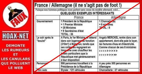 NON, la gestion de la France n'est pas comparable avec celle de l'Allemagne.