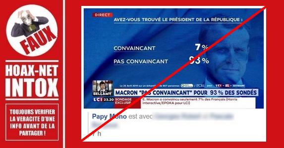 Non, l'intervention du Président Macron n'a pas convaincu que 7% des téléspectateurs.