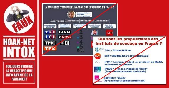 FAUX, le panneau sur les instituts de sondage en France est inexact.