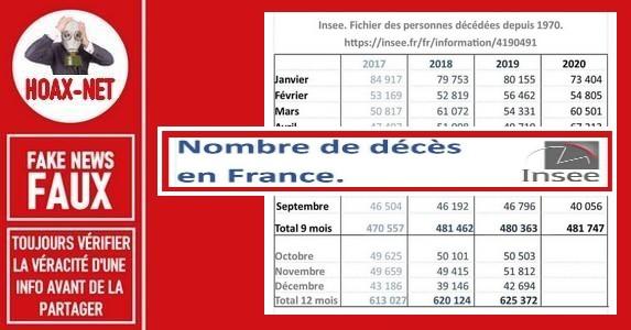 Non, l'interprétation des chiffres sur les décès dus au Covid-19 en France n'est pas correcte.